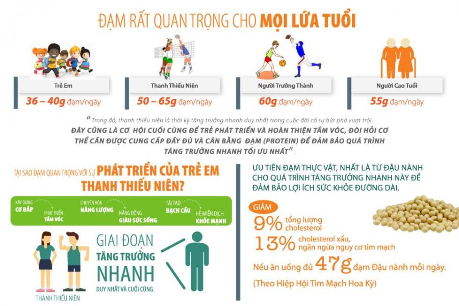 Thực Phẩm Chức Năng Amway Nutrilite Dành Cho Trẻ Em